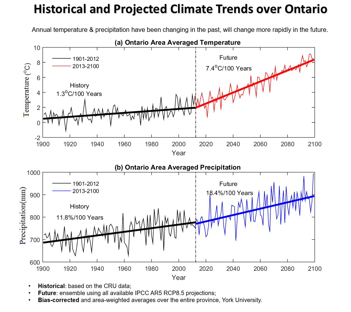 Ontario Climate Trends And Variations Bulletin